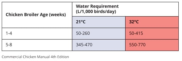 Chicken broiler water requirement - table