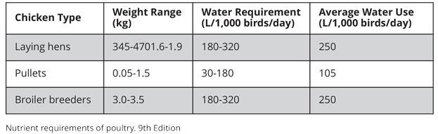 Water requirement for chickens - table